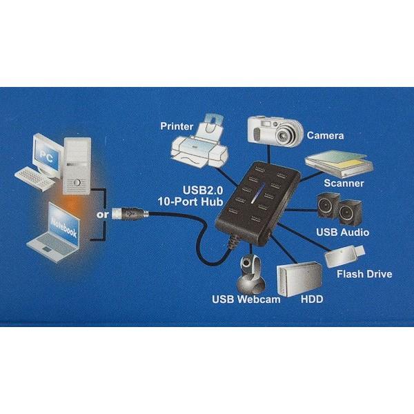 10 porttinen USB hubi e